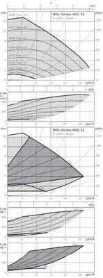 Насос циркуляционный Wilo Stratos 40/1-12 (2090455) цена