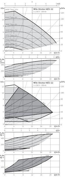 Насос циркуляционный Wilo Stratos 40/1-12 (2090455)