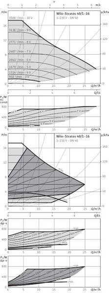 Насос циркуляционный Wilo Stratos 40/1-16 (2150588)