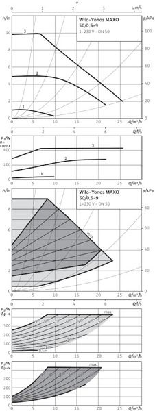 Насос циркуляционный Wilo Yonos MAXO 50/0,5-9 (2120650)