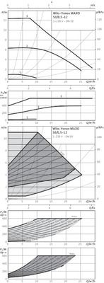 Насос циркуляционный Wilo Yonos MAXO 50/0,5-12 (2120651) цены
