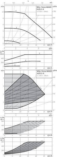 Насос циркуляционный Wilo Yonos MAXO 65/0,5-9 (2120653)