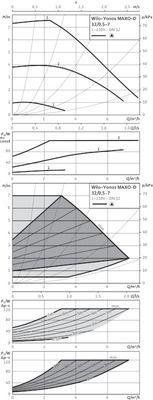 Насос циркуляционный Wilo Yonos MAXO-D 32/0,5-7 (2160585) цена