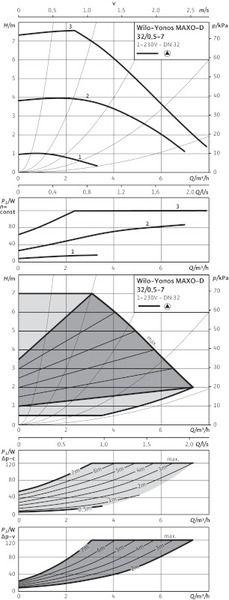 Насос циркуляционный Wilo Yonos MAXO-D 32/0,5-7 (2160585)
