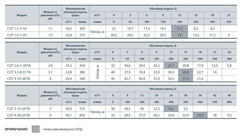 Насос дренажно-фекальный SPRUT CUT 2,6-7-28 TA + блок управления