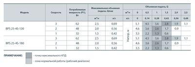 Насос циркуляционный Насосы+ BPS 25/4-130 + гайка (A) цена