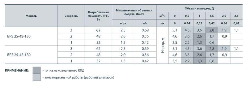 Насос циркуляционный Насосы+ BPS 25/4-180 с мокрым ротором