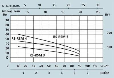 Поверхностный центробежный многоступенчатый насос Speroni RSM 4 цена