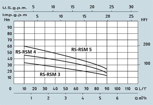 Поверхностный центробежный многоступенчатый насос Speroni RSM 4