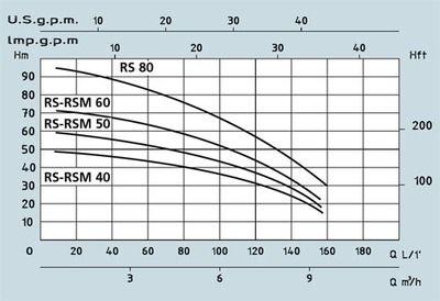 Поверхностный центробежный многоступенчатый насос Speroni RSM 40 цена