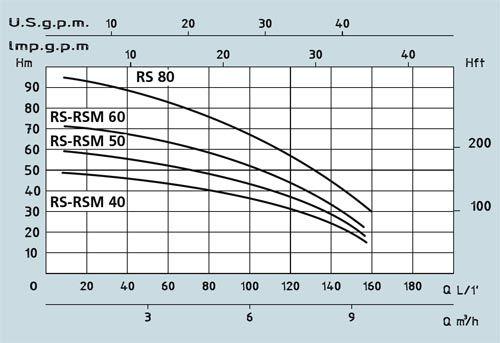 Поверхностный центробежный многоступенчатый насос Speroni RSM 40