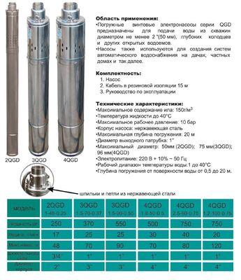 Насос скважинный шнековый VOLKS pumpe 4QGD 1.2-100-0.75кВт +кабель 15м цены
