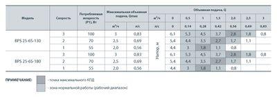 Насос циркуляционный Насосы+ BPS 25/6-180 с мокрым ротором цена
