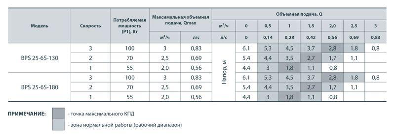 Насос циркуляционный Насосы+ BPS 25/6-180 с мокрым ротором