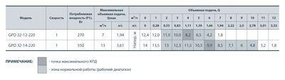 Насос циркуляционный SPRUT GPD 32/14-220 + гайка цена