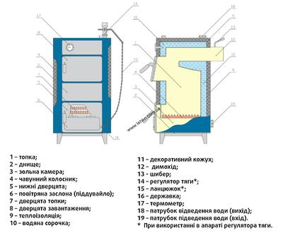 Твердотопливный котел Unimax КСТВ — 20 цена