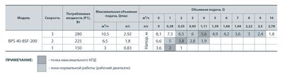 Насос циркуляционный Насосы+ BPS 40-8SF с мокрым ротором цены