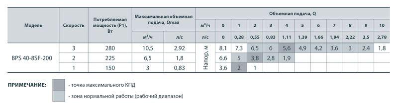 Насос циркуляционный Насосы+ BPS 40-8SF с мокрым ротором