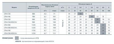 Центробежный насос Насосы+ CPm 158 цена