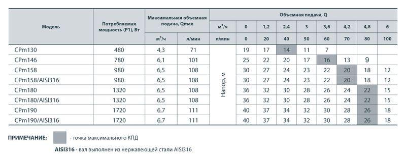 Центробежный насос Насосы+ CPm 158