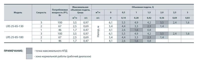 Насос циркуляционный Sprut LRS 25/6-180 (уп. 8)