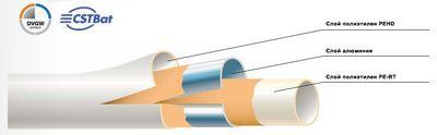 Труба металлопластиковая Comap BetaSKIN Comap S.A. (PERT-Al-PE) 32х3 (B212006001) цена