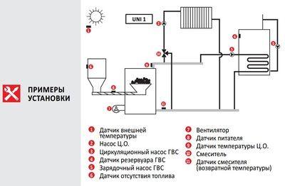 Euroster UNI 1 Погодозависим.термоконтроллер управл.котлом, расширенные ф-ции ГВС, система Антистоп, 5 датчиков темп.  цена