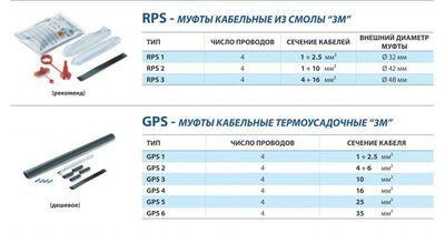 Набор термоусадочных муфт GPS-1(530GT3MGPS1) цена