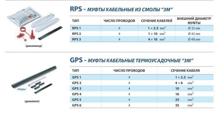 Набор термоусадочных муфт GPS-1(530GT3MGPS1)