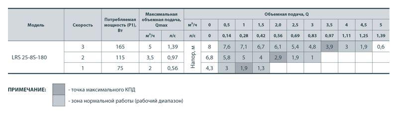 Насос циркуляционный Sprut LRS 25/8-180 (уп. 6)