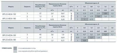 Насос циркуляционный Насосы+ BPS 25-6ESA-130 цена