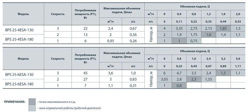 Насос циркуляционный Насосы+ BPS 25-6ESA-130
