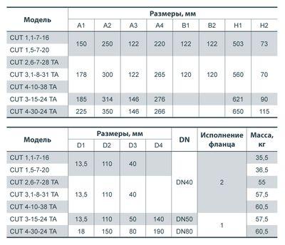 Насос дренажно-фекальный SPRUT CUT 4-30-24 TA + блок управления цены