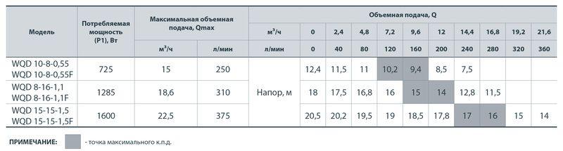 Фекальный насос Насосы+ WQD 10-8-0,55F