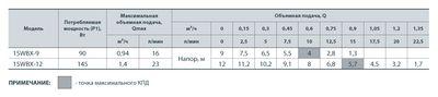 Насос циркуляционный Насосы+ 15WBX-12 (уп 6) (A) цена