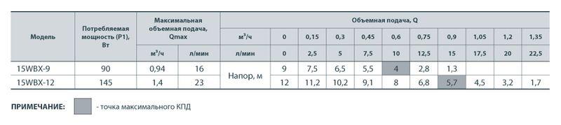 Насос циркуляционный Насосы+ 15WBX-12 (уп 6) (A)