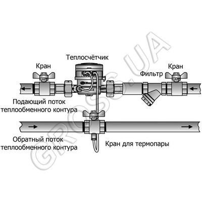 Счётчик тепла Gross WMZ-UA 15 Class3 на обратку, Qn 1.5m3/h цены