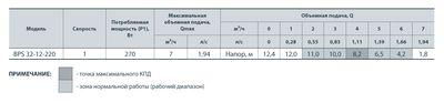Насос циркуляционный Насосы+ BPS 32/12-220 с мокрым ротором цена