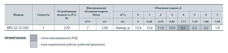 Насос циркуляционный Насосы+ BPS 32/12-220 с мокрым ротором