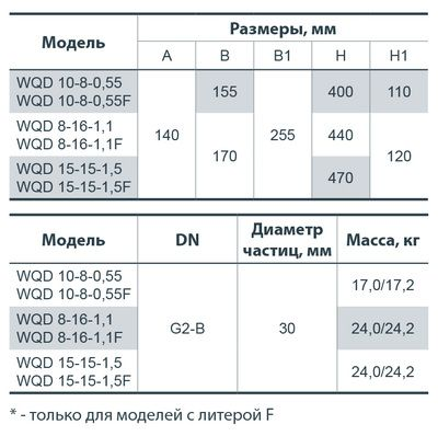Фекальный насос Насосы+ WQD 8-16-1,1FWQD 15-15-1,5 F цена