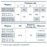Фекальный насос Насосы+ WQD 8-16-1,1FWQD 15-15-1,5 F