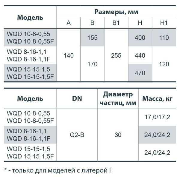 Фекальный насос Насосы+ WQD 8-16-1,1F
