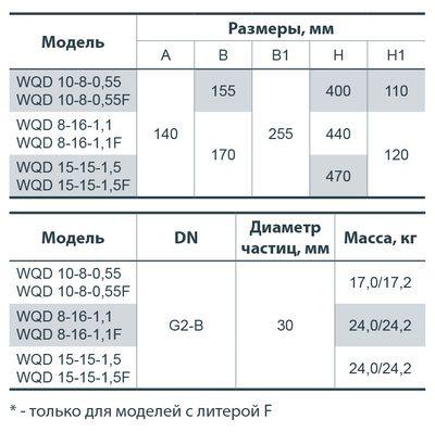 Фекальный насос Насосы+ WQD 10-8-0,55F цена