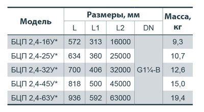 """Глубинный насос """"Насосы+"""" БЦП 2,4-45У* цена"""
