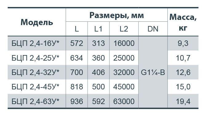 """Глубинный насос """"Насосы+"""" БЦП 2,4-45У*"""