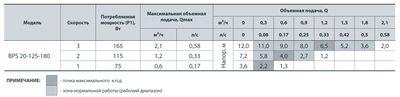 Насос циркуляционный Насосы+ BPS 20/12S с мокрым ротором цены