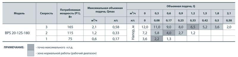 Насос циркуляционный Насосы+ BPS 20/12S с мокрым ротором