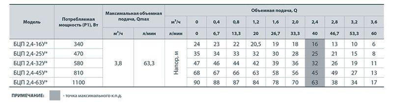 """Глубинный насос """"Насосы+"""" БЦП 2,4-63У*"""