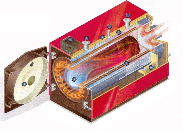 Газовый котел Protherm БИЗОН NO 750