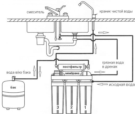 Система обратного осмоса Aquafilter FRO5JG Голубая Лагуна 4